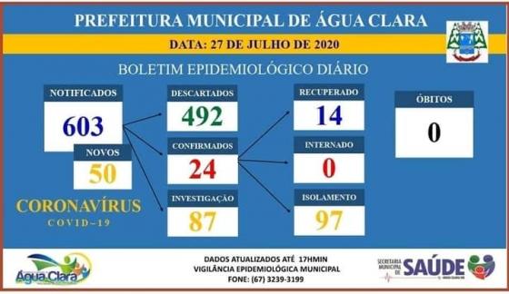 Começa a valer hoje novo Decreto com medidas mais restritivas para o evitar o contágio por Covi-19 em Água Clara