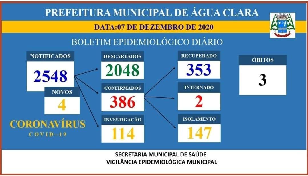 Mais quatro casos de coronavírus são confirmados em Água Clara