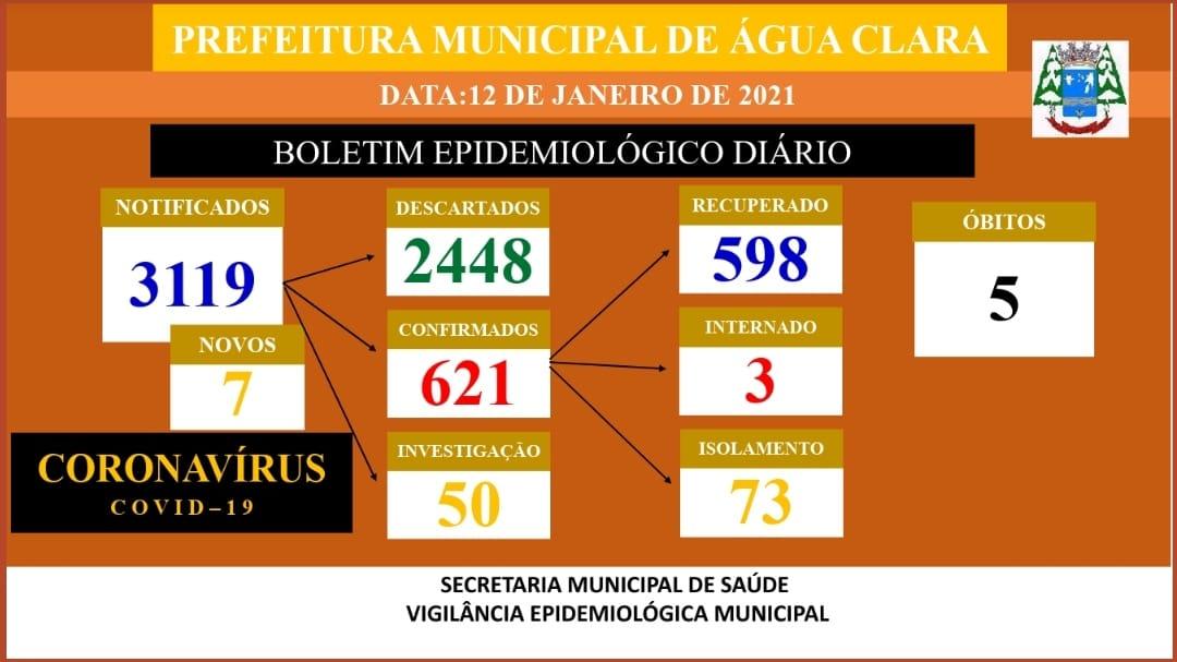 Covid-19: Água Clara registra 621 casos, desses 598 já foram recuperados da doença