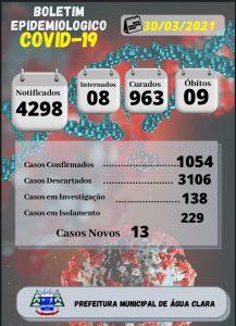 Secretaria Municipal de Saúde, vigilância Epidemiológica e vigilância em saúde Informam o boletim Epidemiológico Diário COVID-19.