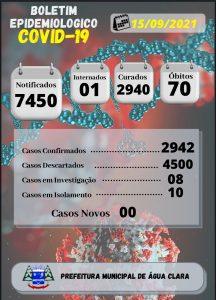 Com 16.334  doses aplicadas da vacina contra covid-19 em Água Clara, município registra sexto dia sem novos casos de covid-19