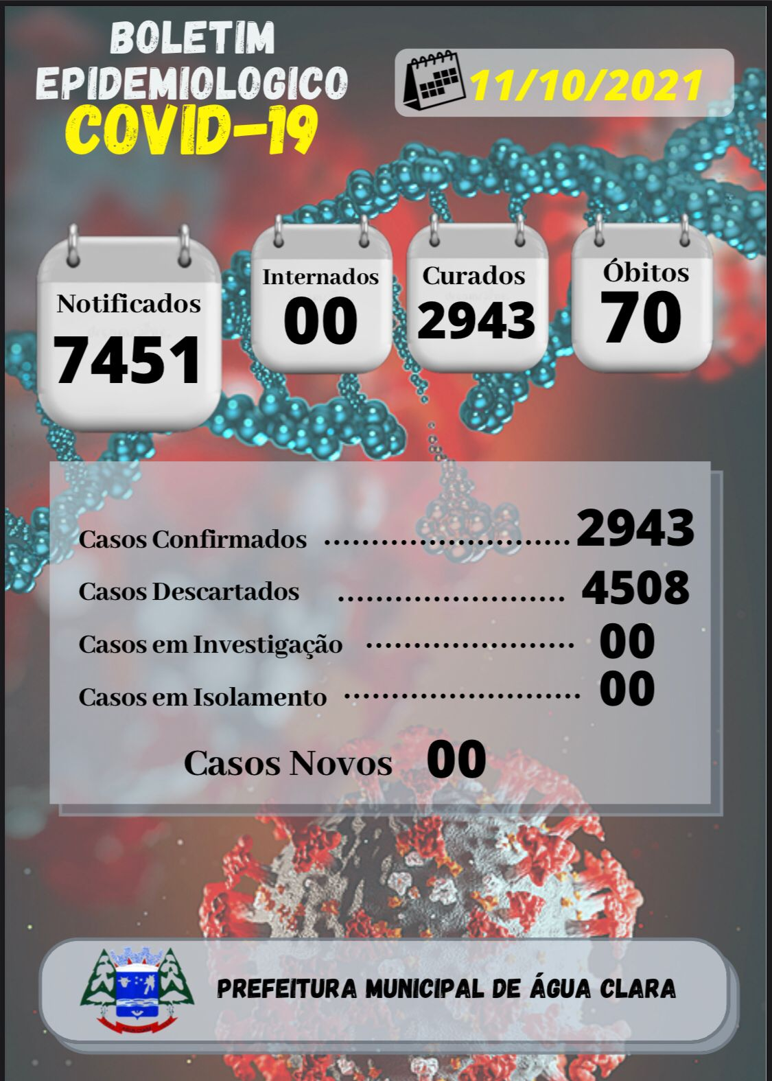 """Água Clara segue """" ZERADA"""" em casos de Covid-19"""